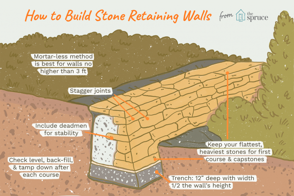 How to build a stone retaining
